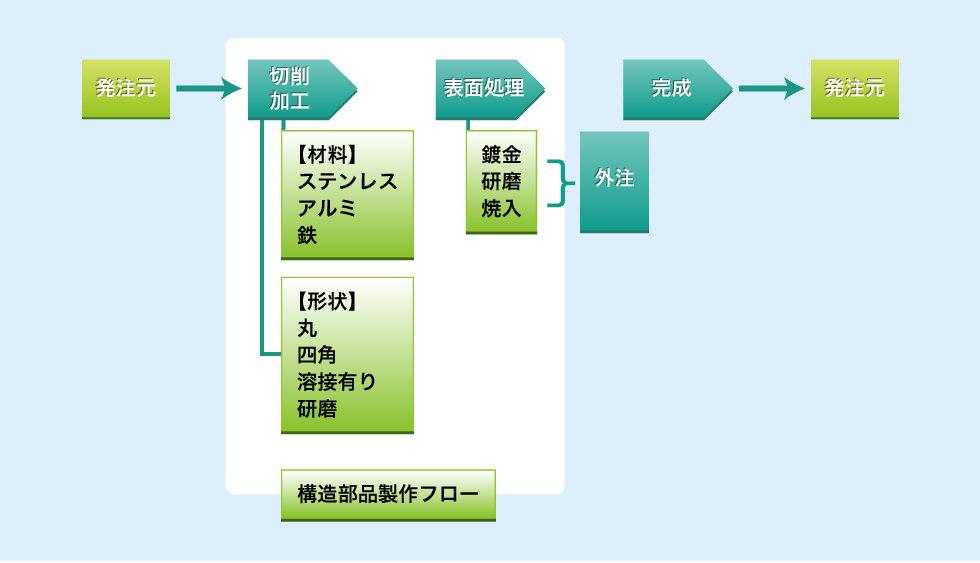 省力化機器の構造部品 製作フロー図